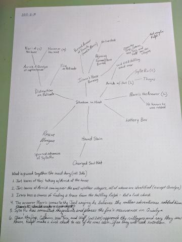 A mindmap, details provided in the body of the blog post