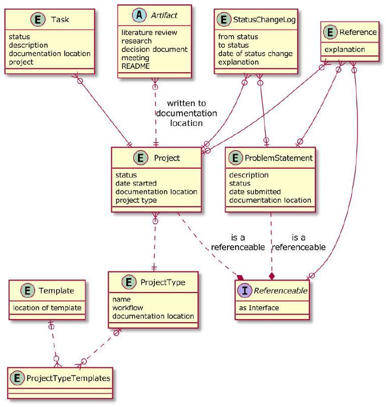 An entity relationship diagram, see the Plantuml textual representation.